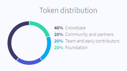 ico distribution