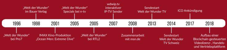 wdw_timeline_de